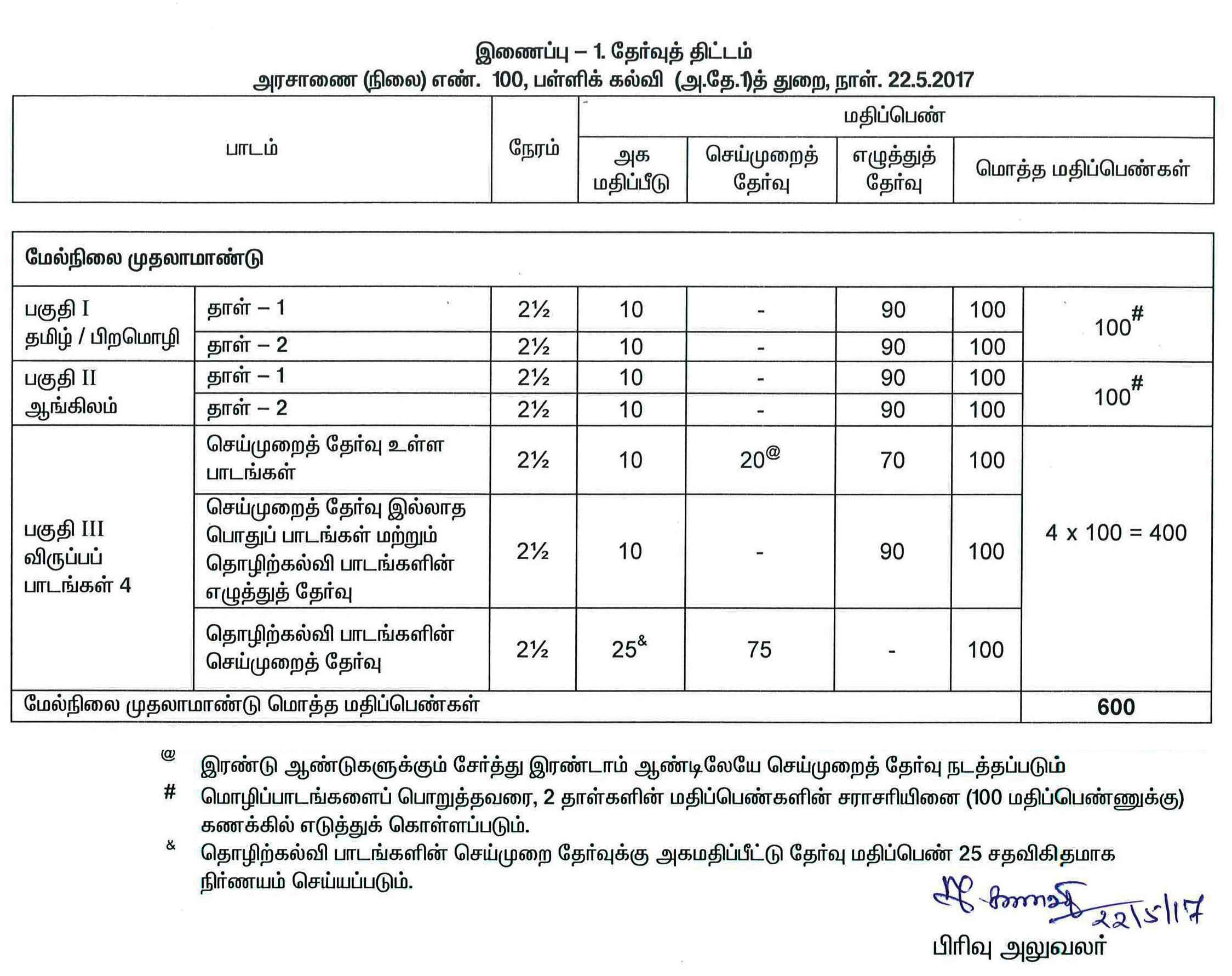 Tamil Nadu 11th/Plus One Model Question Papers 2019