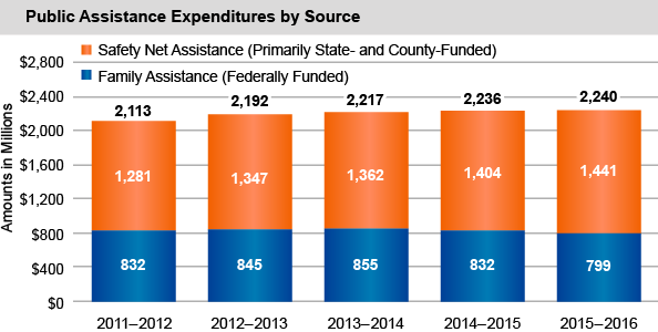 Find Out How Much New York State Spends Each Year on Benefit Programs